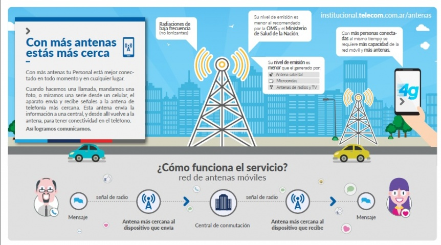Campaña de concientización de Telecom sobre la red móvil