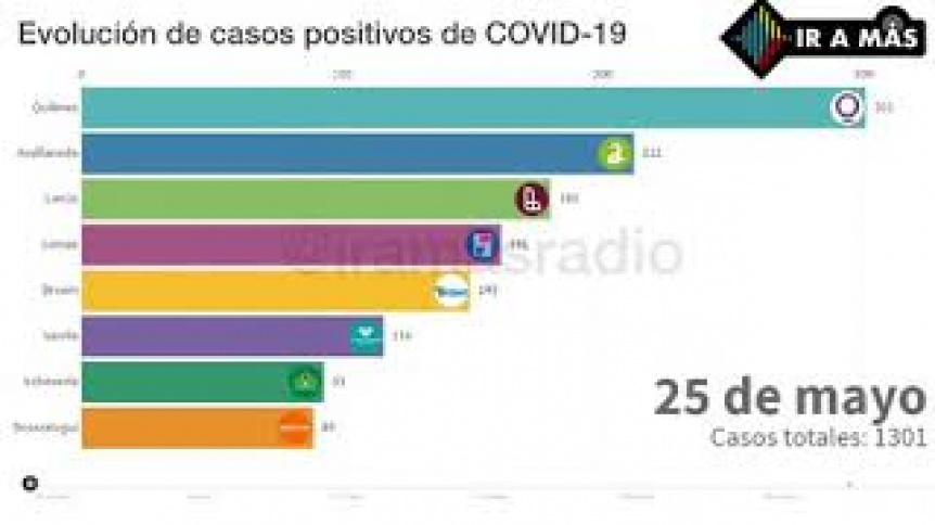 VIDEO: Mirá la evolución de casos positivos de COVID-19 en la región: