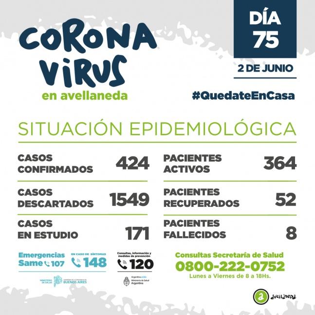 Avellaneda ya tiene 8 fallecidos y 364 enfermos activos