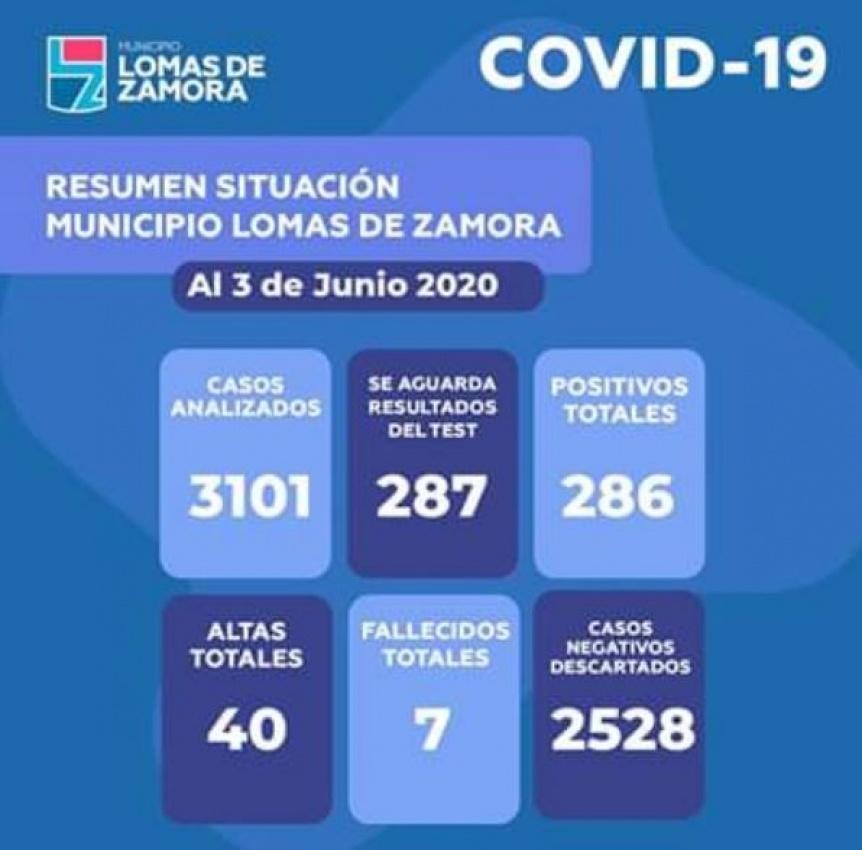 Lomas de Zamora lleg� este mi�rcoles un total de 286 casos con 31 nuevos contagios