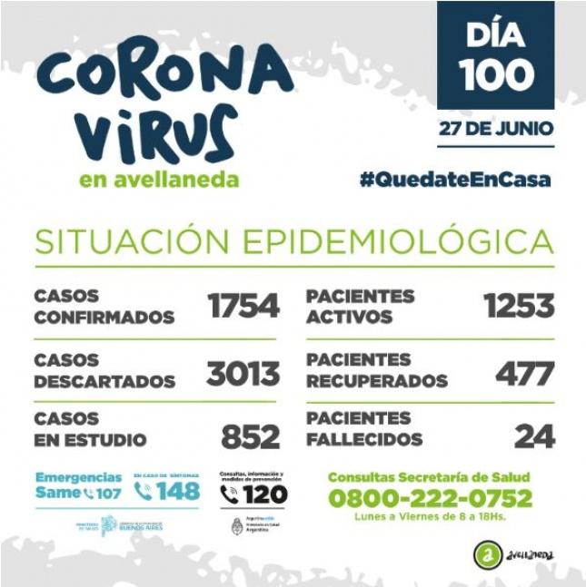 Avellaneda: Lleva un total de 1754 casos de COVID-19
