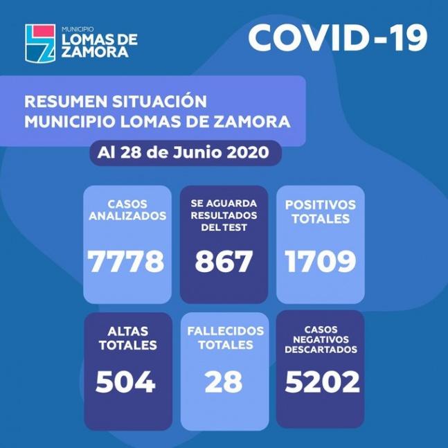 Lomas alcanz� los 1709 infectados de coronavirus