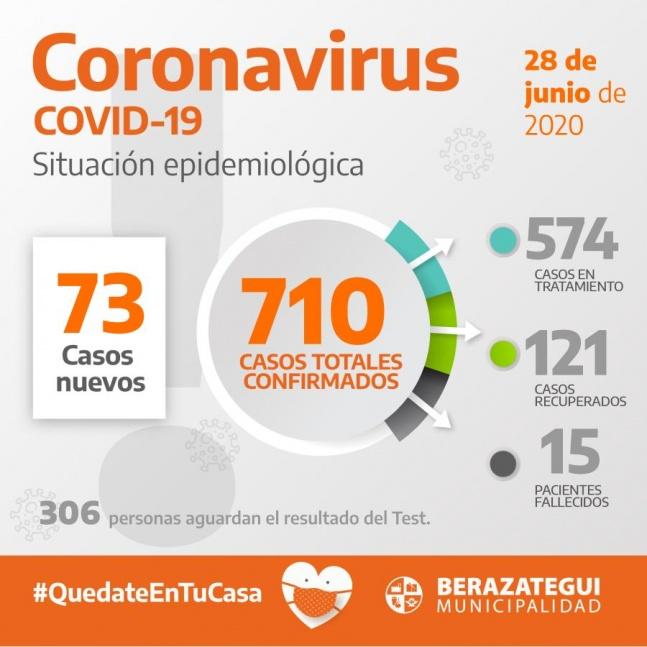 La comuna de Berazategui sum� 73 pacientes de coronavirus