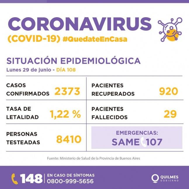 Quilmes suma 60 nuevos casos de COVID y totaliza 2.373