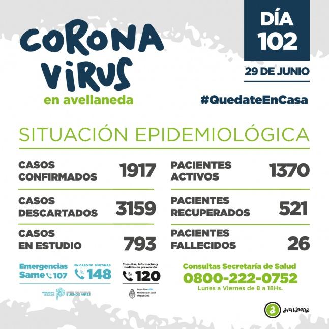 Dos fallecidos de COVID en Avellaneda y 75 nuevos casos