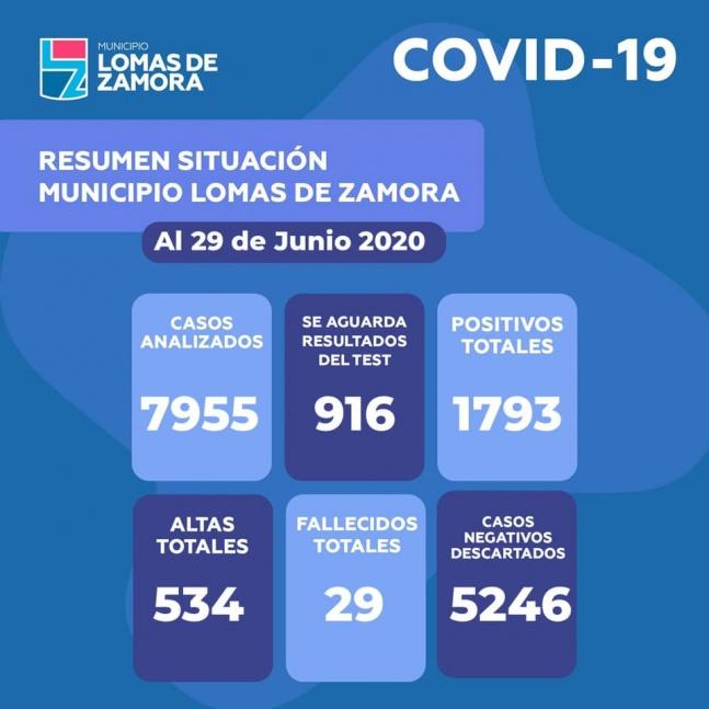 Lomas de Zamora llegó a  un total de 1793 casos con 84 nuevos contagios y 1 muerto más
