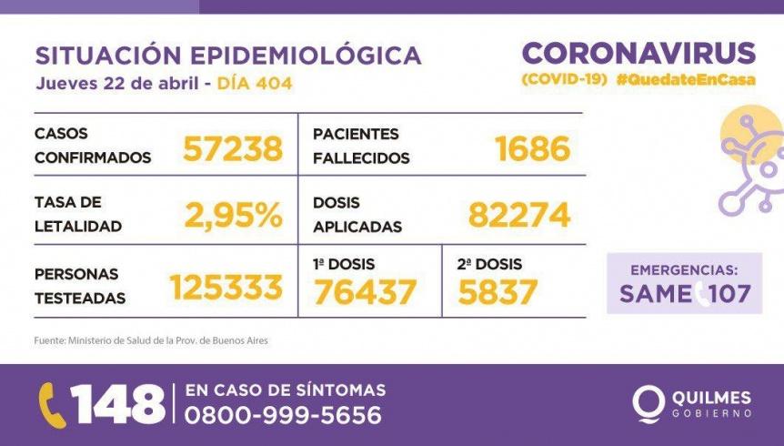 Quilmes tuvo 484 contagios de COVID y 13 muertos en el último día