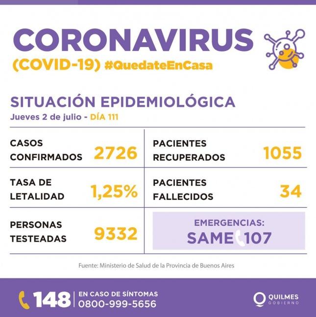 En Quilmes registraron 152 nuevos casos de coronavirus y 3 muertes