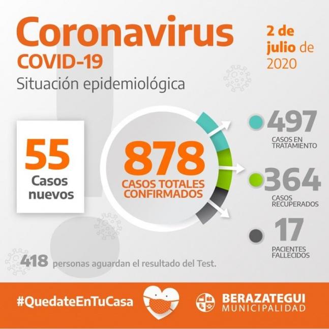 Berazategui: 1 fallecido m�s, 55 nuevos positivos y un total de 873 casos