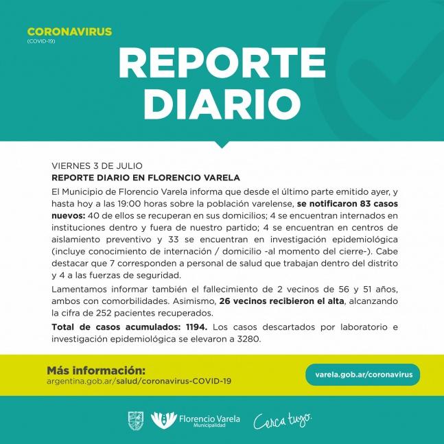 Varela suma 83 casos de coronavirus y totaliza 1194