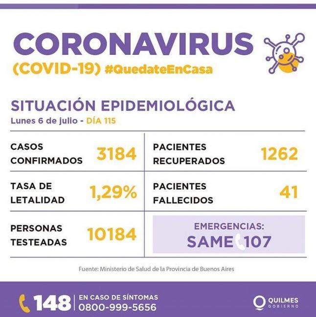 Quilmes suma  2 fallecidos de coronavirus y 50 nuevos casos