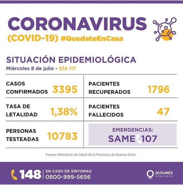 Quilmes registra 139 contagios, 5 muertes y 522 altas m�dicas