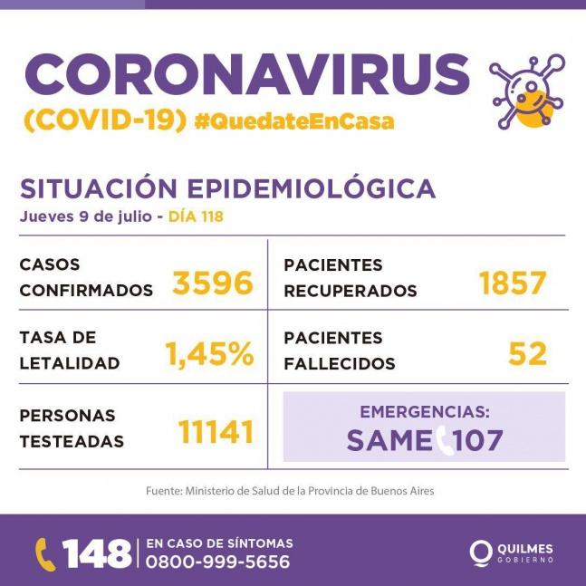 Quilmes super� los 200 infectados de COVID diarios y sum� 5 fallecidos