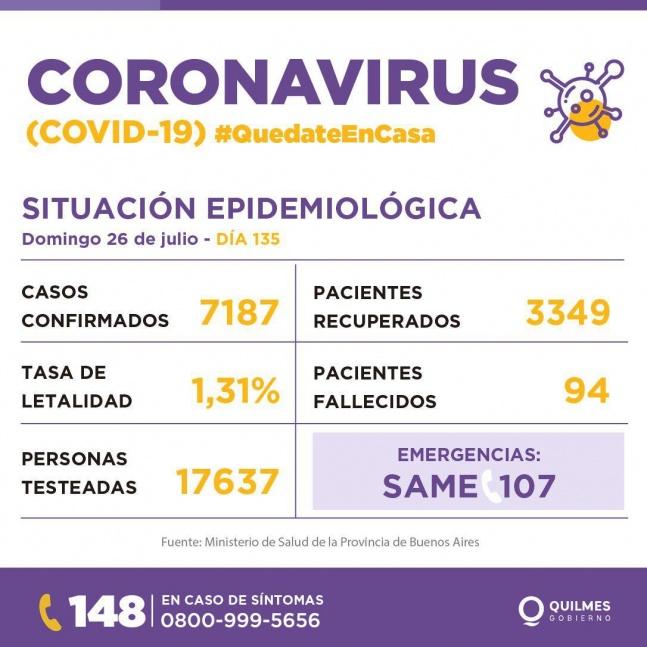 Reportan 384 nuevos contagios de COVID en Quilmes y 3 fallecimientos