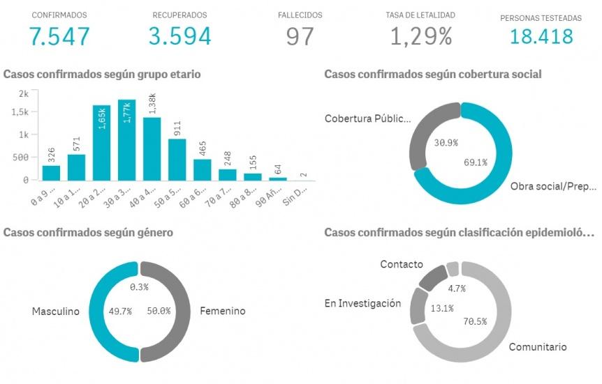 Quilmes sum� 212 nuevos casos de coronavirus y dos muertes