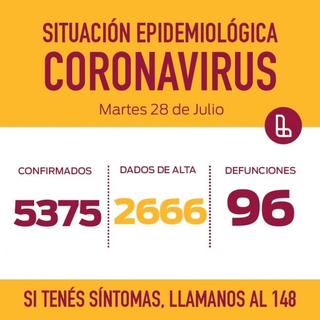 En Lan�s se conocieron 184 nuevos casos positivos de coronavirus y 3 fallecimientos