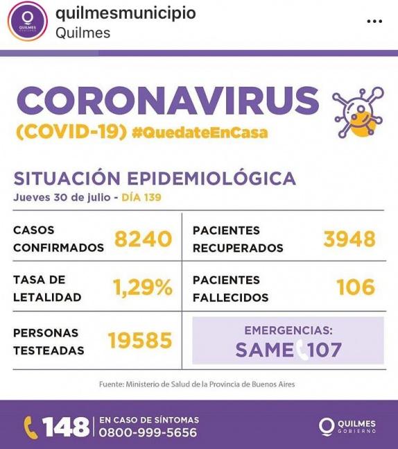Reportan 352 nuevos contagios de COVID en Quilmes y 5 fallecimientos