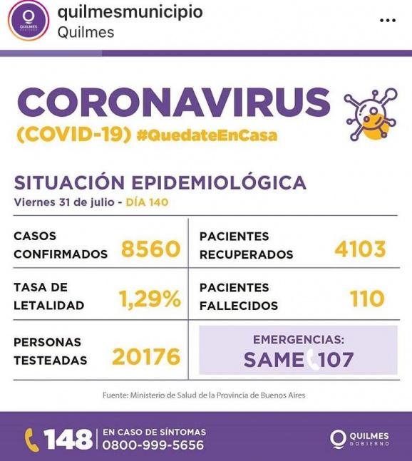 Reportan 320 nuevos contagios de COVID-19 en Quilmes y 4 fallecimientos