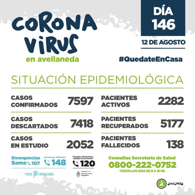 Avellaneda agregó 10 fallecidos por COVID y 316 contagios