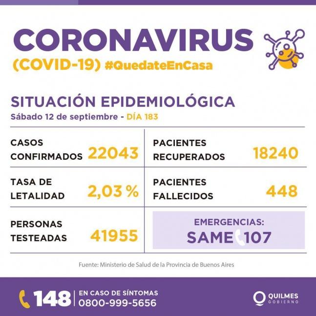 Aumentan los casos de COVID en la región: Quilmes superó los 22 mil casos